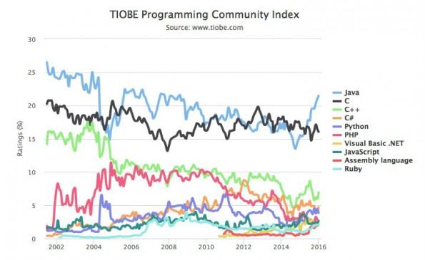 Die beliebtesten Programmiersprachen laut dem TIOBE-Index. (Grafik: TIOBE)