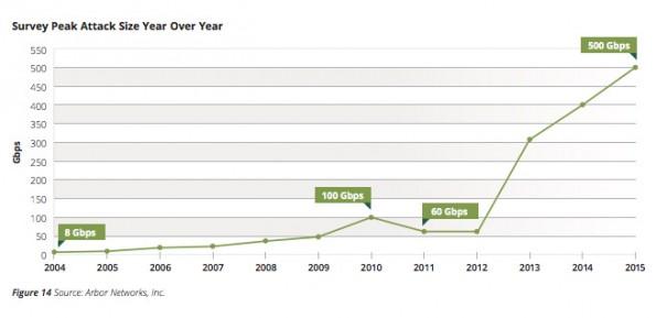DDoS-Attacken werden größer. (Grafik: Arbor Networks)