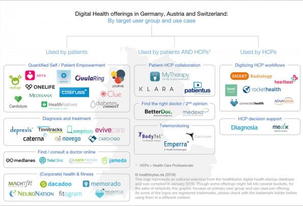 E-Health-Branche: Alle relevanten Startups aus Deutschland, Österreich und der Schweiz im Überblick. (Grafik: Healthbytes)