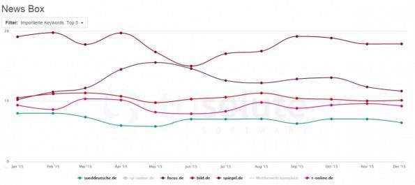 Spiegel Online dominiert Google News in Deutschland. (Grafik: NewsDashboard)