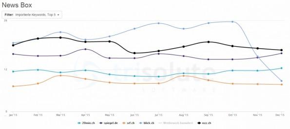 Spiegel Online spielt selbst im deutschsprachigen Medienzirkus der Schweiz mit. (Grafik: NewsDashboard)