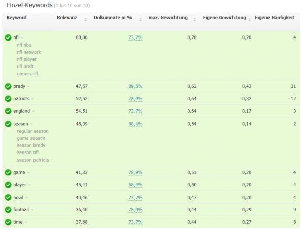 Das Google-Update lässt holistische Inhalte wie den gq-Artikel über Tom Brady im Ranking steigen. (Screenshot: Searchmetrics)