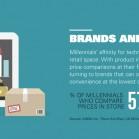 millennials-brands-retail
