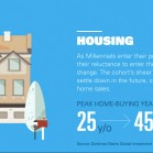 millennials-housing