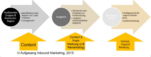(Grafik: Aufgesang Inbound Marketing)