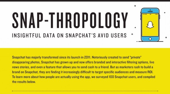 Snapchat: So nutzen User die Plattform. (Grafik: NewsCred)