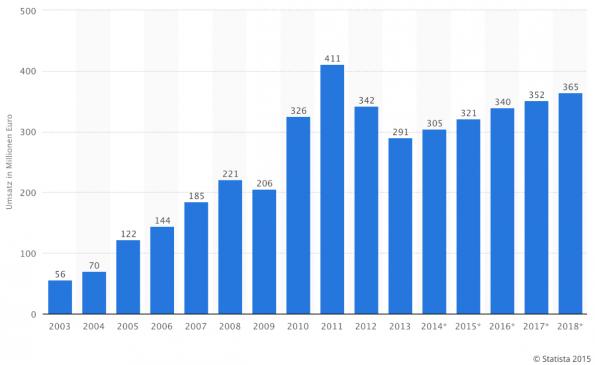 Onlinespiele: Umsatzzahlen und Prognose bis 2018 (Grafik: Statista, 2015)