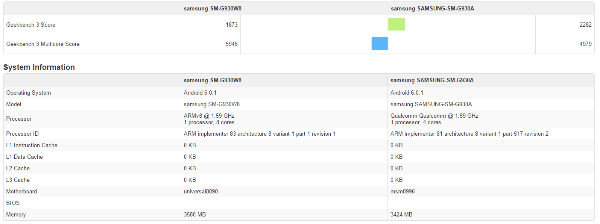 Samsung Galaxy S7 und Co.: Das sollen die neuen Flaggschiffe an Bord ...