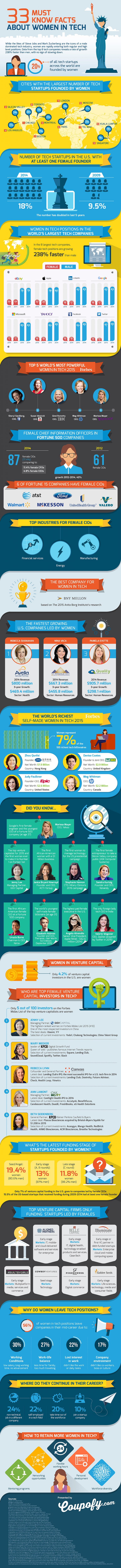 "Frauen in der Tech-Branche. (Grafik: <a href=""http://www.coupofy.com/blog/infographics/the-238-percent-faster-growth-of-women-in-the-tech-industry-than-men-infographic"">Coupofy</a>)"