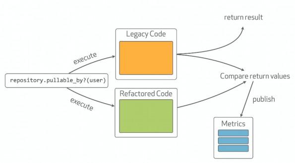 GitHub Scientist: So vergleicht ihr die Ergebnisse des neuen und des alten Codes. (Grafik: GitHub)