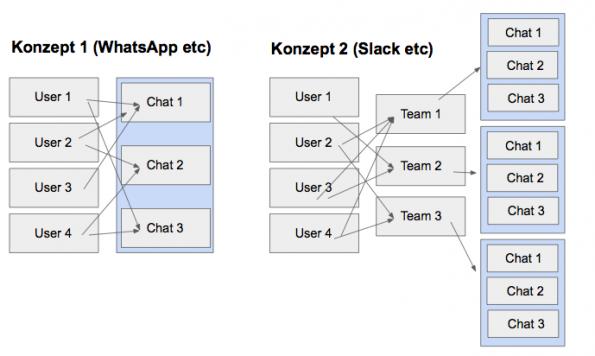 In Zukunft stehen sich zwei Messaging-Konzepte gegenüber. (Grafik: Martin Weigert)