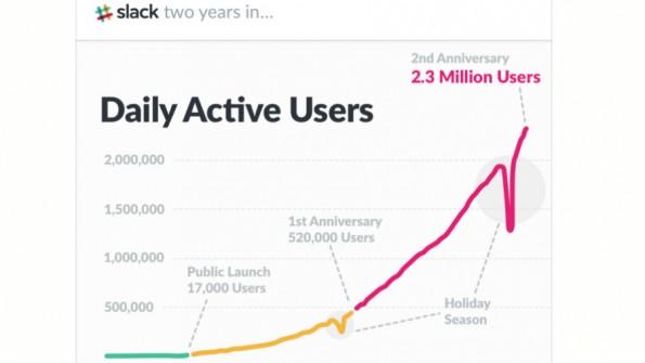 Slack hat seine täglich aktiven Nutzer im vergangenen Jahr vervierfacht. (Grafik: Slack)