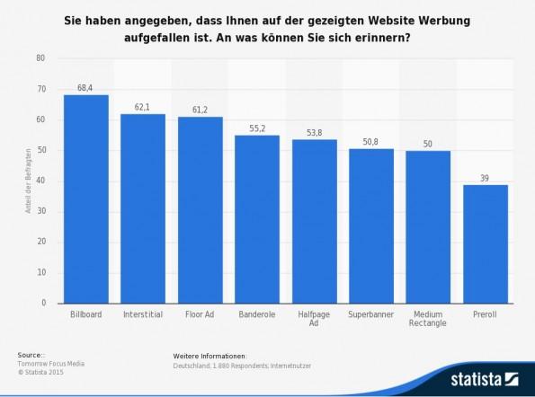 statistic_id376196_umfrage-zur-werbeerinnerung-an-ausgewaehlte-online-werbeformate-2014