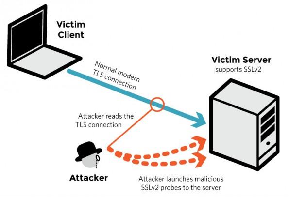 So funktioniert die Drown-Attacke über verschlüsselte Verbindungen. (Grafik: drownattack.com)