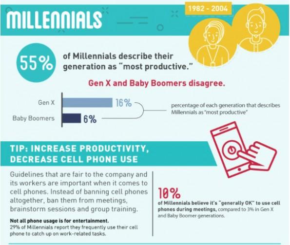 Millennials finden sich am produktivsten, Gen X und Baby Boomer widersprechen dem. (Grafik: MidAmerica Nazarene University)