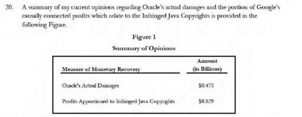 Oracle vs Google: Ein Screenshot aus dem Dokument zeigt die gewünschten Summen schwarz auf weiß. (Screenshot: PCWorld)