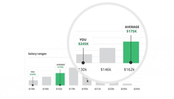 Comparably: Das Startup vergleicht die Gehälter seiner Nutzer. (Grafik: Comparably)