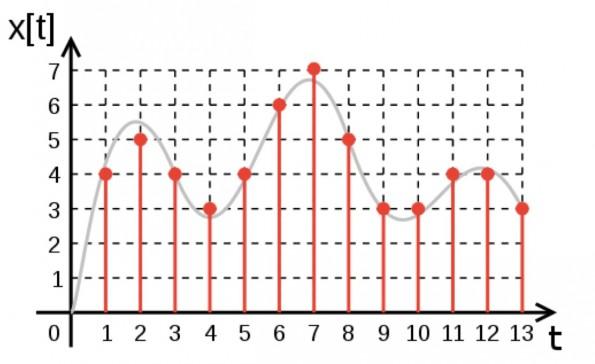 Die graue Kurve steht für das analoge, die roten Linien für das digitale Signal. (Grafik: Wikimedia Commons)