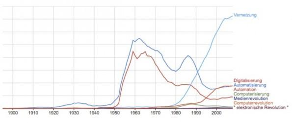 """""""Warum es die Digitalisierung nicht gibt"""": Visualisierung aus dem Google Books Ngram Viewer."""