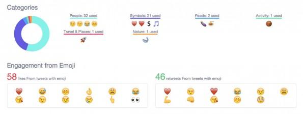 Emojis nach Kategorien und Auswertung der Interaktionen. (Screenshot: t3n.de)