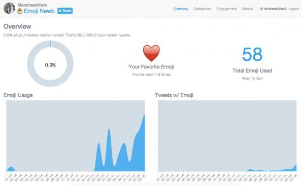 """Welches Emoji du am häufigsten in Social Media nutzt, verrät dir """"Emoji Life"""". (Screenshot: t3n.de)"""