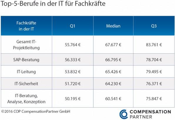 Gehaltsstudie it berufe in deutschland bringen for Sap jobs gehalt