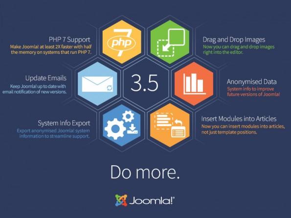 Content-Management-System: Die wichtigsten Features von Joomla! 3.5 im Überblick. (Grafik: Joomla!)