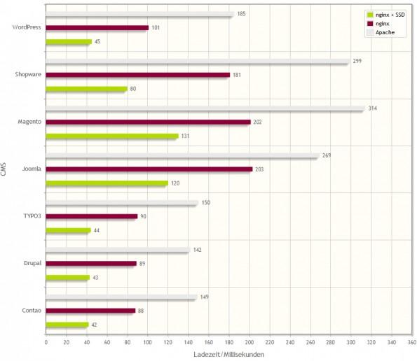 Ergebnisse eines Benchmarks zwischen nginx und Apache, den der nginx-Hoster Timme Hosting durchgeführt hat. (Grafik: timmehosting.de)