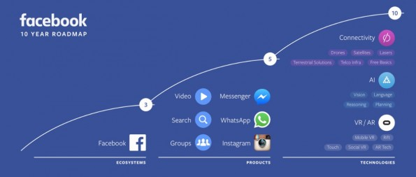 Facebook will das Internet in den nächsten 10 Jahren beherrschen. (Grafik: Facebook)