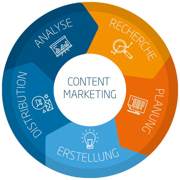 Der Linkbird Content Marketing Circle. (Grafik: Linkbird)