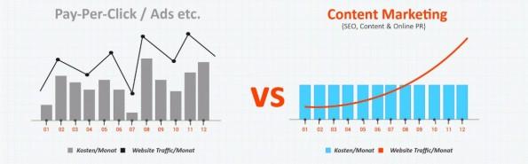 Pay-Per-Click vs. Content Marketing. (Grafik: Linkbird)