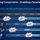 Gemäß Samsungs Roadmap  geht s ab 2017 mit den faltbaren Geräten los. (Bild: Samsung)