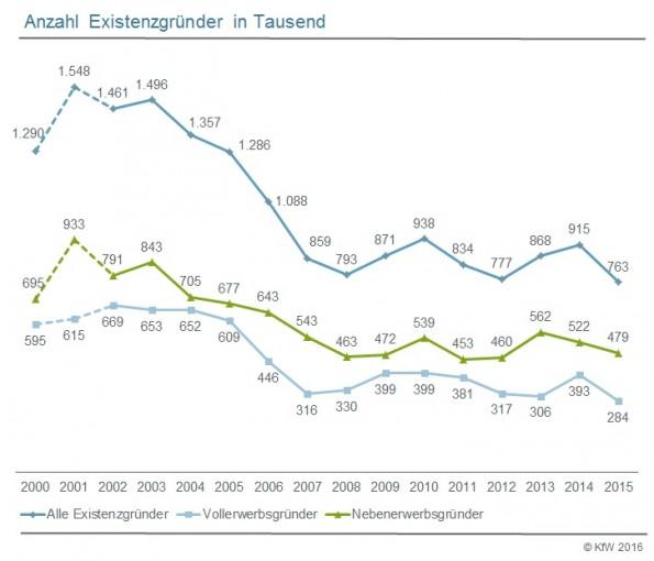 Immer weniger Deutsche trauen sich, ein eigenes Unternehmen zu gründen. (Grafik: KfW)