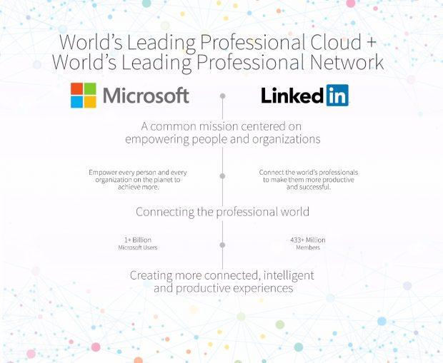 Erfolg reich durch Synergien: Microsoft besitzt jetzt das Karrierenetzwerk Linkedin. (Bild: Microsoft)