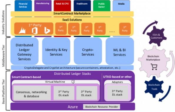 Das Framework Projekt Bletchley soll die Entwicklung von Blockchain-Anwendungen vorantreiben. (Grafik: Microsoft)