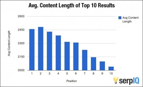 Die durchschnittliche Länge der Google-Suchergebnisse. (Grafik: serpIQ)