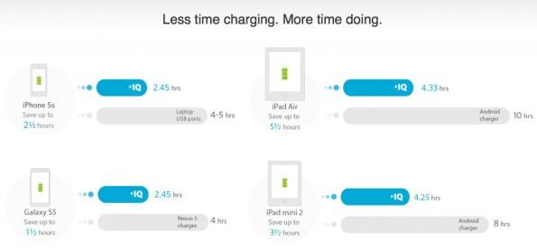 Ankers PowerIQ-Technologie ist ein Alleinstellungsmerkmal – und das nicht nur bei Amazon. (Screenshot: Anker)