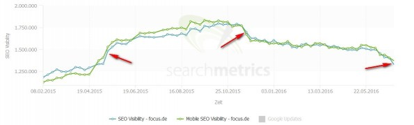 Phantom-4-Update-Opfer: Focus.de. (Bild: Searchmetrics)