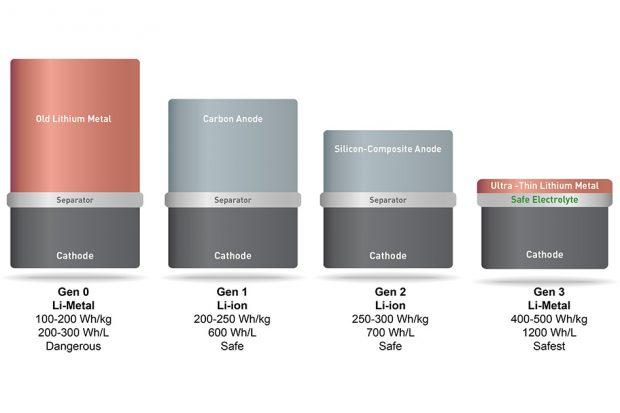 The new lithium metal battery technology is far  more compact than . prior technology (picture:  MIT; CC BY-NC-ND 3.0)