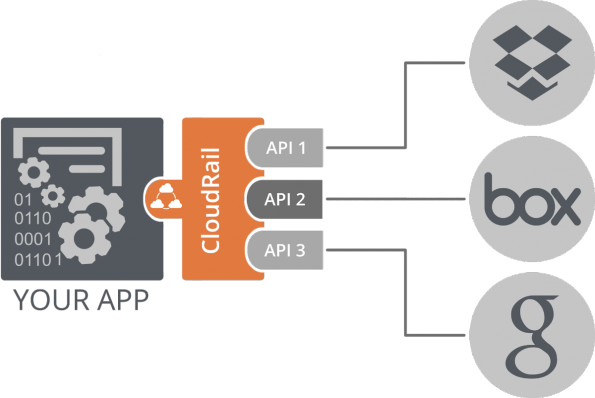 CloudRail bietet eine einheitliche, stets aktuelle API für Dienste mit gleicher Fachlichkeit. (Quelle: CloudRail)