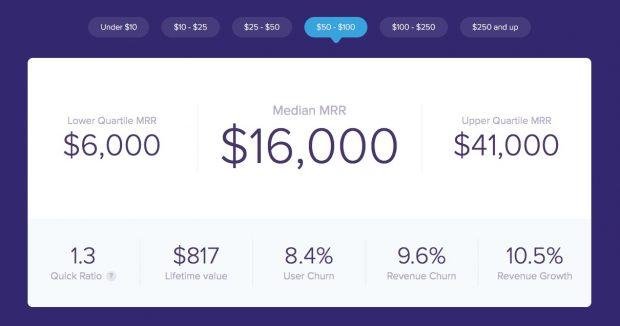 SaaS-Startups: Open Benchmarks soll Einblick und Vergleichsmöglichkeiten bieten. (Screenshot: Baremetrics/t3n)