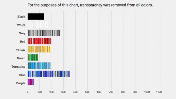 Design: Diese Farben werden von den populärsten Websites verwendet. (Grafik: Paul Hebert)