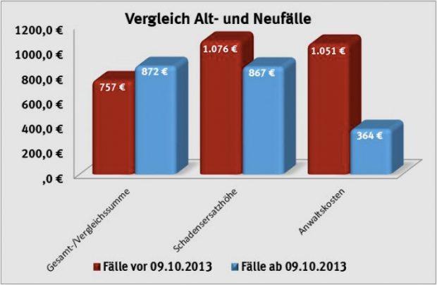 Verbraucherschützer: Gesetz gegen Abmahnindustrie verfehlt seinen Zweck. (Grafik: VZBV)