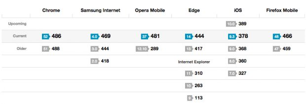 Mobile-Browser: Verglichen mit der Konkurrenz schneidet Safari für iOS nicht sonderlich gut ab. (Screenshot: html5test.com)