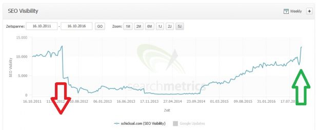 Dank Penguin 4.0 konnten sich einst hart abgestrafte Seiten merklich erholen. (Bild: Searchmetrics)