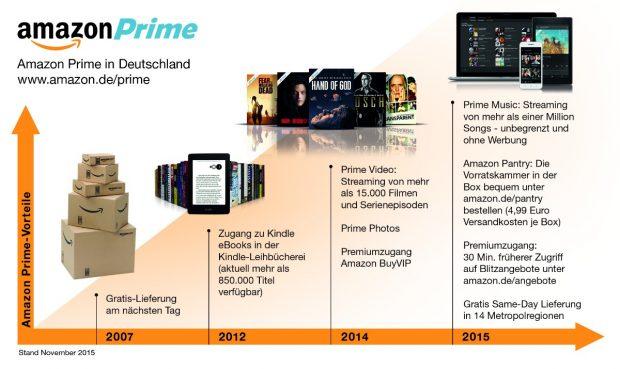 amazon prime wird im jahresabo 20 euro teurer t3n. Black Bedroom Furniture Sets. Home Design Ideas