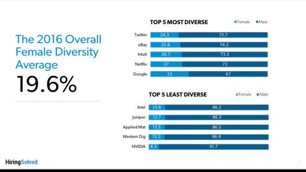 Gender-Gap in der Tech-Branche: Diese untersuchten Unternehmen schneiden jeweils am besten beziehungsweise am schlechtesten ab. (Grafik: Hiringsolved)