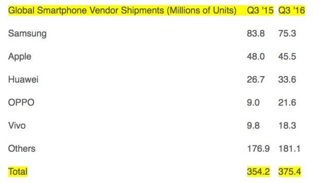 Huawei konnte zwischen Q3 2015 und Q3 2016 ordentlich zulegen. (Bild: Strategy Analytics)