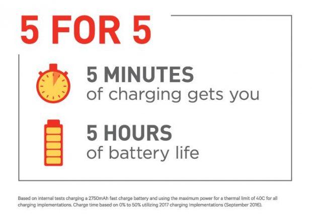 Qualcomm verspricht 5 for 5: In fünf Minuten für fünf Stunden Laufzeit laden. (Bild: Qualcomm)
