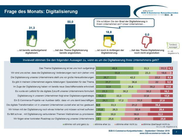Nur ein Drittel aller Unternehmen ist digitalisiert. (Grafik: IntelliShop AG)